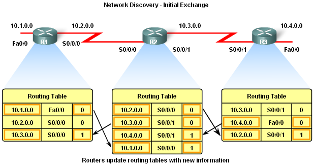 Network Discovery Initial Exchange of Routing Information If a routing protocol is configured then routers will exchange routing information Routing updates