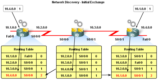 Network Discovery Exchange of Routing Information Router convergence is reached when -All routing tables in the network contain the
