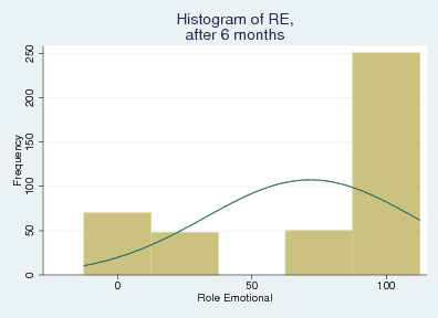 6.2. MULTIPLE IMPUTATION Figure 6.6: Histograms of the observed values of the variable role emotional (RE) before surgery and at six and twelve months follow-up. from the histograms in Figure 6.6. For the histogram of the presurgery values and at twelve months follow-up a total of five levels of the variable can be found.
