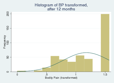CHAPTER 6. IMPUTATION ANALYSES Figure 6.8: Histograms of the transformed values of the variable Bodily Pain (BP) before surgery and at six and twelve months follow-up. Listing 6.