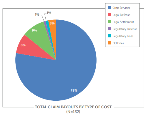 Claims Payouts by Type of Cost NetDiligence Report