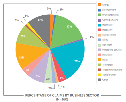 Claims Allocation by Business Sector NetDiligence Report