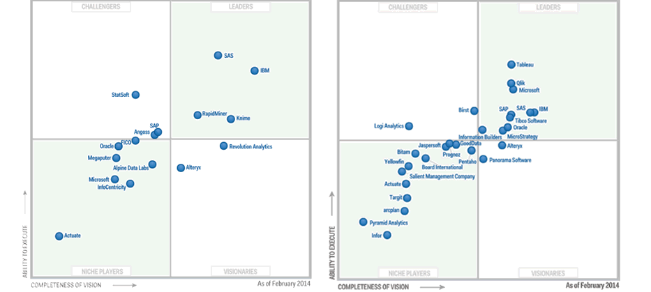 "Gartner Gartner Magic Quadrant for Advanced Analytics Platforms ""Customer references cite high levels of satisfaction with the data access, data filtering and manipulation, advanced descriptive"