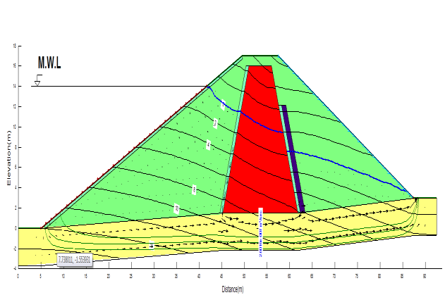 Figure 4: a) Section 1 Figure 4: b) Section 2 Figure 4: c) Section 3 Figure 4: d) Section 4 Figure 4: Seepage models of Kochary Embankment Dam using seep / w software (in above figures, the blue line