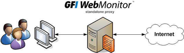 1 Introduction GFI WebMonitor is a comprehensive monitoring solution that enables you to monitor and filter network users web traffic (browsing and file downloads) in real-time.