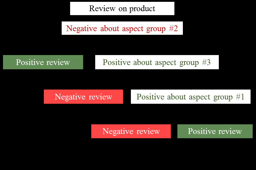 151 where negative mention about some aspect group in review, positive mention about some aspect group in review, positive review, Neg. a. g. Neg. review Pos.