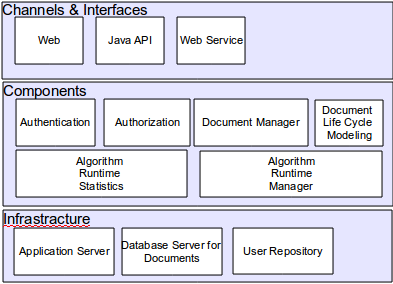 The component architecture diagram of the DMRRS represented in Figure 2 consists of six major components: Authentication: This component is responsible for authentication of users who have a