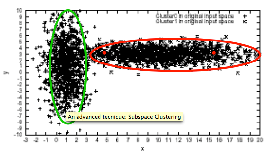 Advanced Techniques Subspace Clustering (1) In high dimensional spaces,
