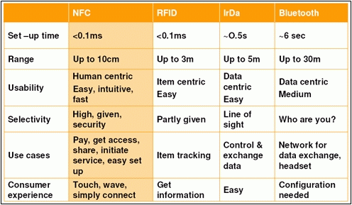 NFC and other contactless