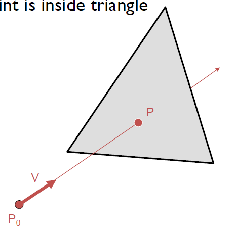 Ray Tracing - Intersections Finding intersections with a triangle: Step 1: find