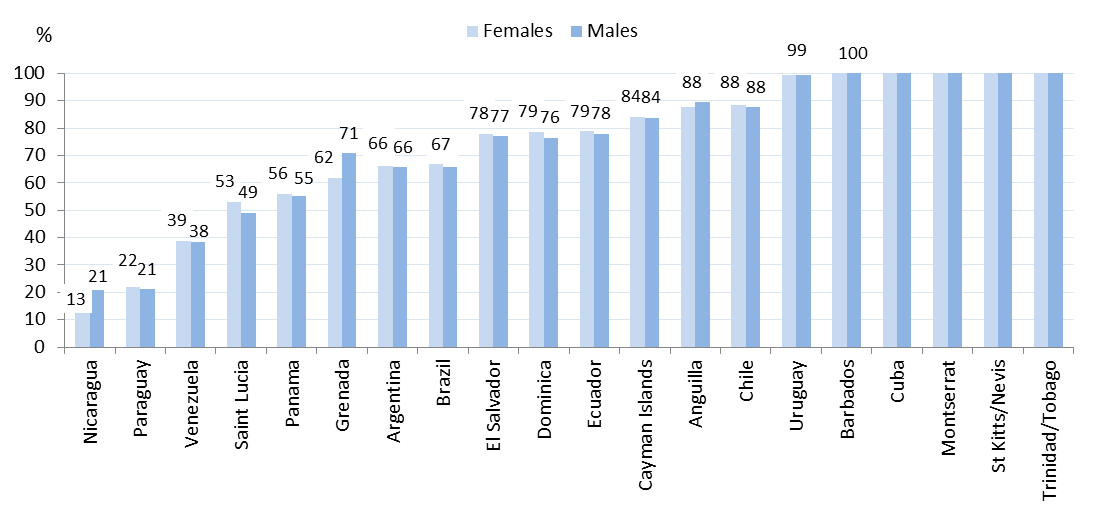Figure 9 shows sex-disaggregated data on the percentage of total primary level enrolments that are also enrolled in programmes offering CAI.