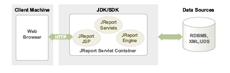 JReport Server as a Standalone Server In the previous scenarios, the JReport Server ran inside of a servlet container provided by the Java EE server.