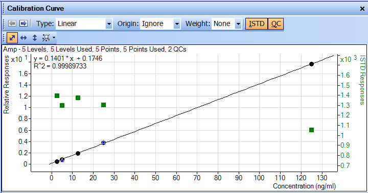 Batch Screen Calibration Curve An example of Batch Information is this view of the Calibration Curve. The Curve fit can be changed and data can be updated instantaneously.