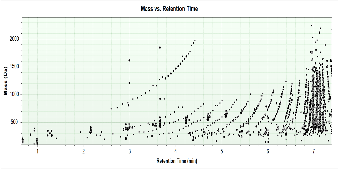Mass Profiler (MP) Differential Analysis Program Feature alignment Single-variate statistics for binary