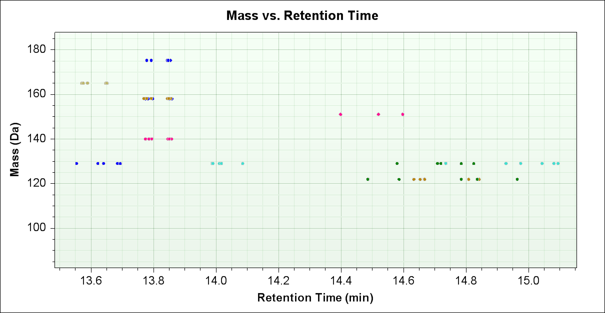 Mass Profiler Reproducibility of Results Reproducible Retention Time Stability Spread