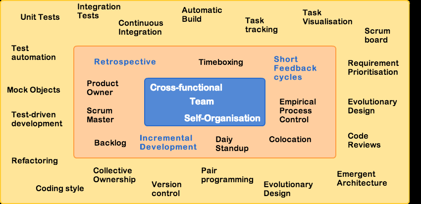Agile Practices People practices and Engineering