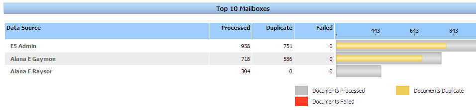 Running EMC SourceOne Reports Understanding the Data Source Processing report The Data Source Processing report displays processing statistics for the period and activity that you specified.
