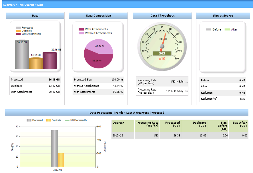 Running EMC SourceOne Reports Data view In the Email Management Activity dashboard, the Data view displays the size of items processed for the specified activity and period.
