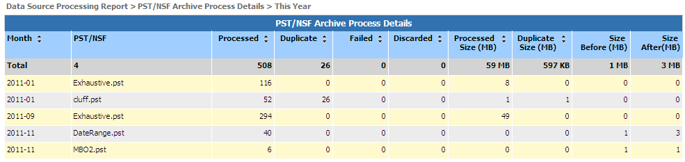 Running EMC SourceOne Reports Figure 91 Example - Drill through to Data Source Processing report - PST/NSF Activity 2.