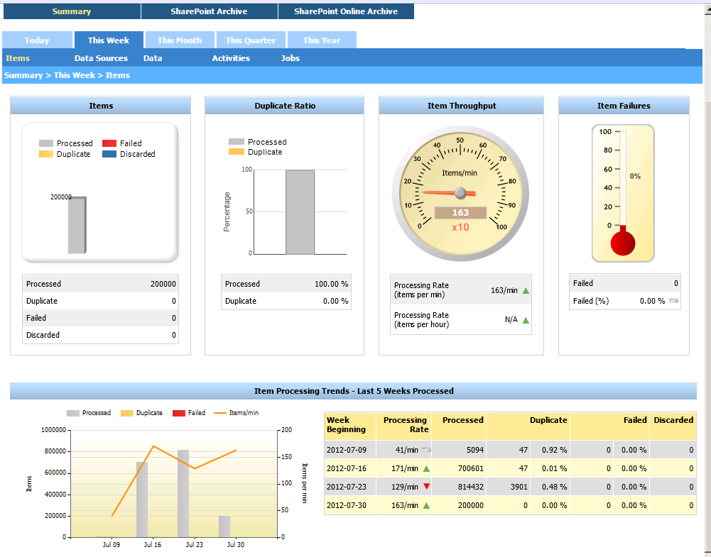 Running EMC SourceOne Reports Figure 99 Example - Items view, SharePoint Management Activity Dashboard The following table