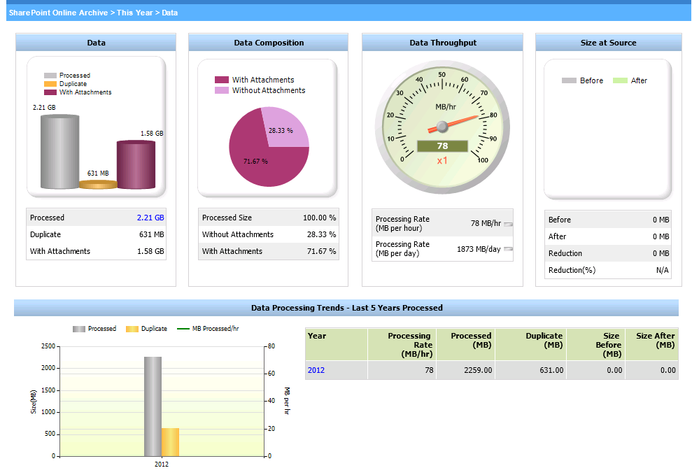 Running EMC SourceOne Reports Data view - SharePoint Management Activity Dashboard In the SharePoint Management Activity Dashboard, the Data view displays the size of items processed for the