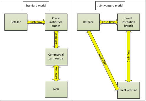Figure 4: Two-tier model Joint Venture One of the limitations of this model is that it requires a considerable amount of investment from both the NCB and PSPs.