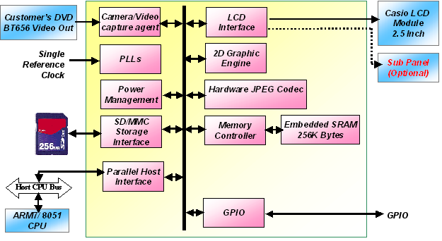 Figure 3 SSD1921 block diagram An overview of the Image Processor Solomon Systech s SSD1921 is an image processor featuring image capture and processing functions.