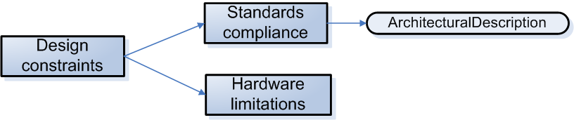 Chapter 12. Specific requirements hardware limitations, constraints caused by the use of certain hardware. A summary of the design constraints are given in Figure 12.