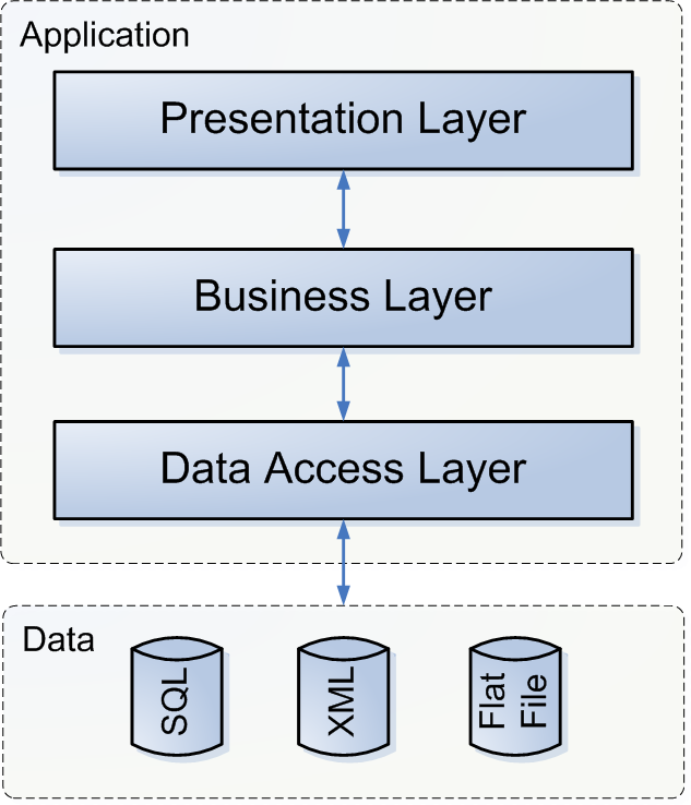 Chapter 16. Architectural strategies provides an interface through which the system can retrieve and pass on data, functioning as a database server.