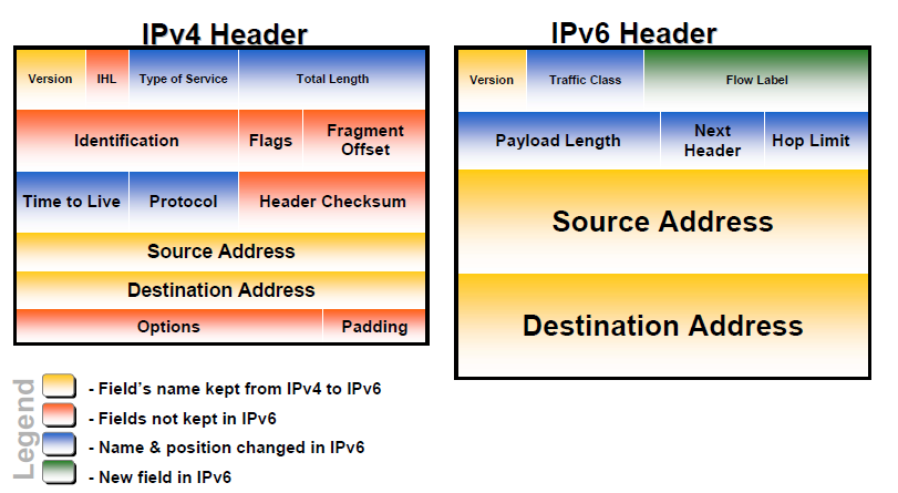 5.1 Headers of IPv6 and IPv4 There are a lot of differences between IPv4 headers and IPv6 headers. Some fields name are the same, some fields was not even taken for IPv6.