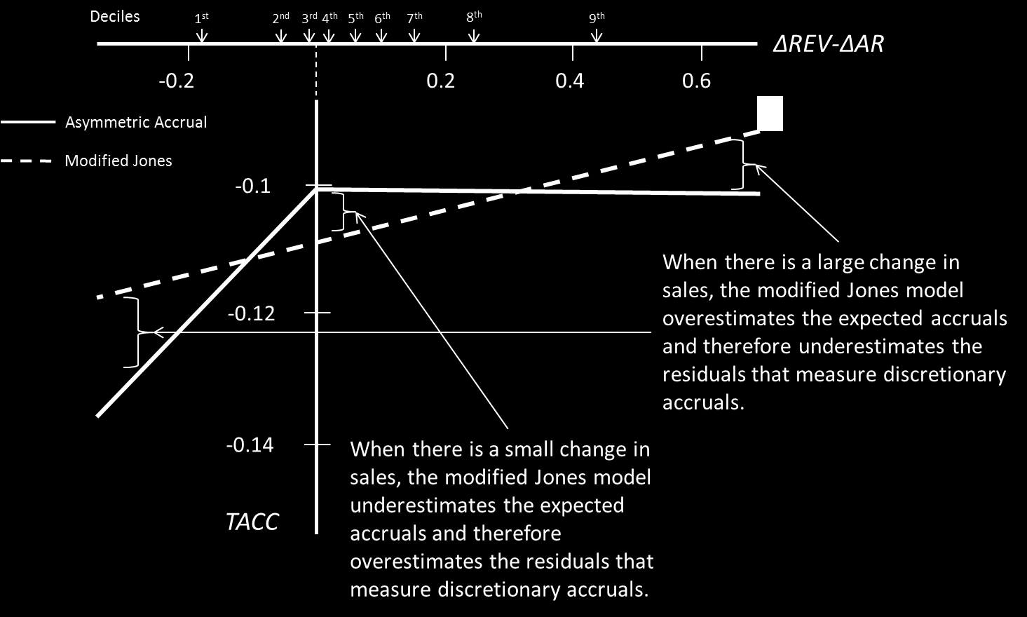 FIGURE 1 Relation Between Total Accruals and Revenue Change Note: The graphs in Figure 1 show the following functions: TACC t = 0.026 (ΔREV t ΔAR t ) 0.113 (Modified Jones model); TACC t = -0.
