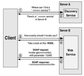 .net web services for example can be invoked by any web service client and vice versa. The simple work process is shown in figure2 and figurer2.1 2.