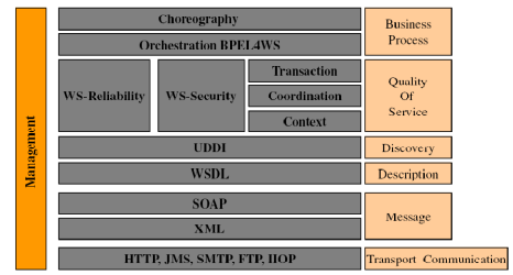 Figure1.1 illustrates the stack of specific, complementary standards on which web services are generally based on. to invoke the operations defined on the server side.