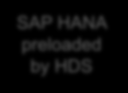 HITACHI UCP SELECT FOR SAP HANA SCALE-UP Key features and benefits: Scalability and investment protection Up to four Hitachi Blades delivering a single HANA node with up to 80 cores and 1,024GB of