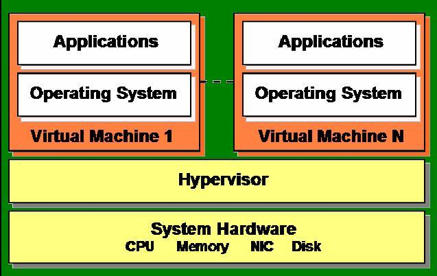 HYPERVISOR Hypervisor plays an important role in the virtualization scenario by virtualization of hardware.