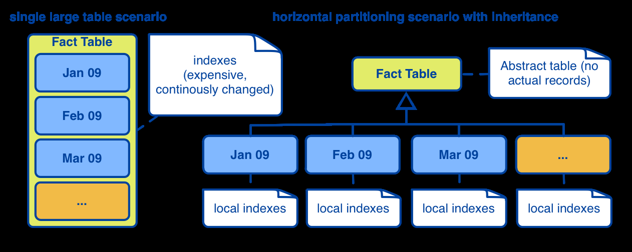 Horizontal table partitioning 1/2 A physical design