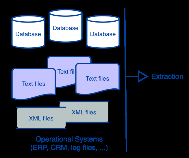 Extraction Data may be originally stored: in different locations on different systems in different