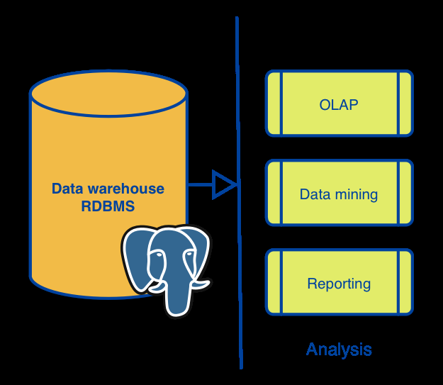 Data Analysis and reporting Ad-hoc applications External BI applications Integrate your PostgreSQL warehouse