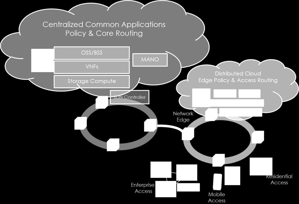 Figure 1: Distributed Cloud Functional Architecture Source: Heavy Reading Scaling & VNF Orchestration One of the key drivers for the momentum of distributed clouds is that scale is a now a major