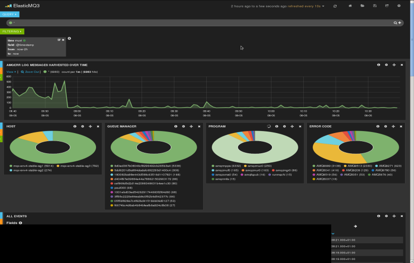 Continuous Monitoring Real-time Dashboards are your friend Real-time monitoring of your CD pipeline performance Real-time monitoring of your test and