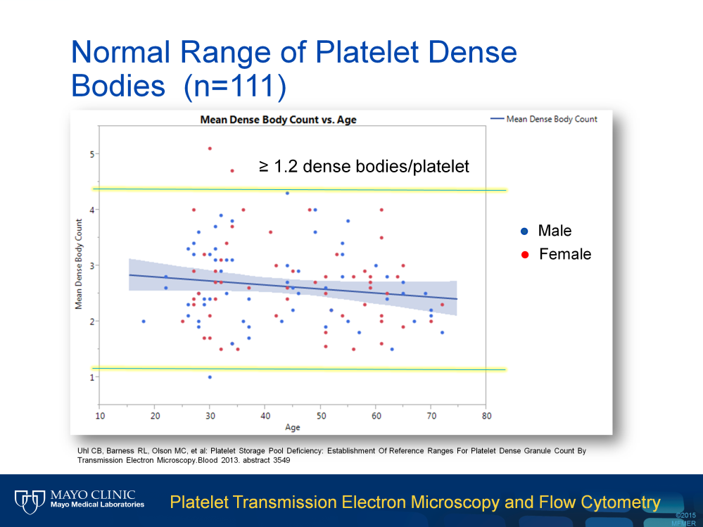 After establishing the dense granule calling criteria, we studied normal range of the mean dense granule count per platelet. In this study, we enrolled 111 healthy donors with balanced gender.