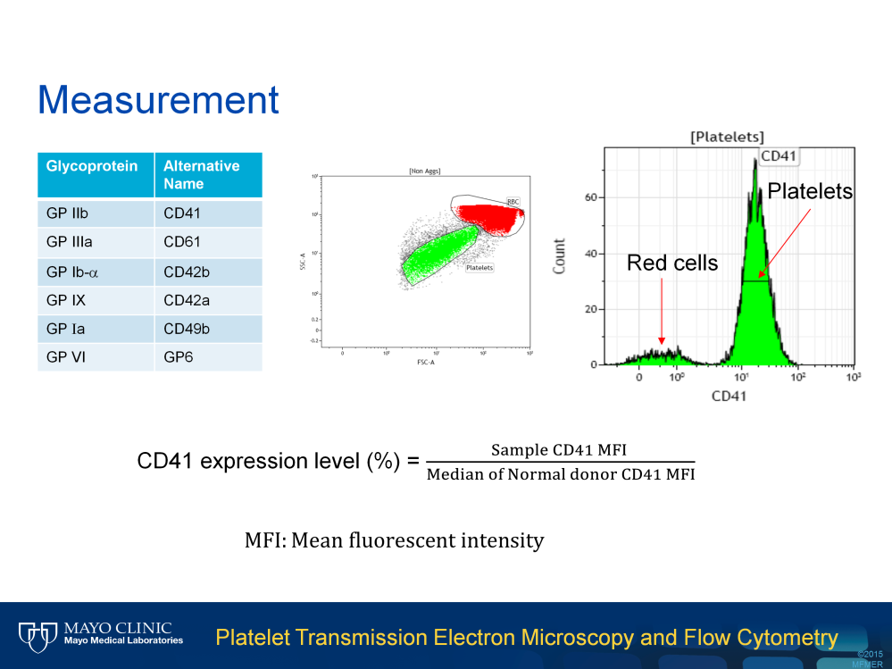 We developed a quantitative flow cytometry panel to measure these 6 platelet surface glycoproteins. Platelets collected in ACD tube are stained with fluorescent-labeled specific antibodies.