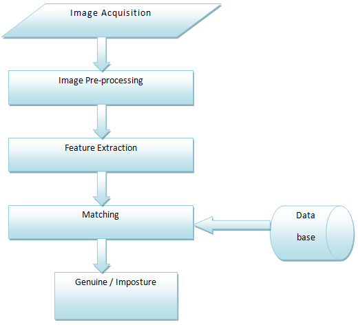 Fig.2 Proposed Architecture 2.1 Image Acquisition The Poly U Palm print Database [14] is selected for experiment because it is widely used in palm print biometric area.