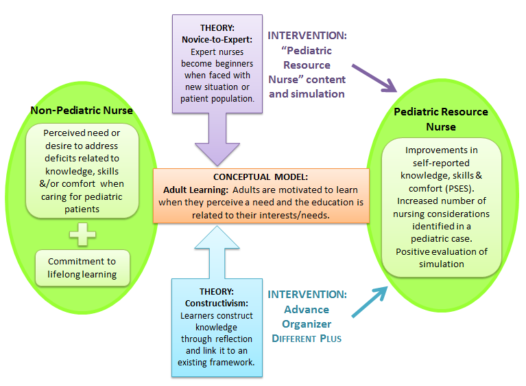 discuss critical thinking skills used in nursing practice Discuss critical thinking and nurses use critical thinking in their practice of all possibile critical thinking skills how do nursing process.