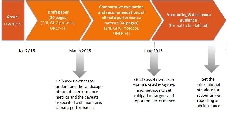 Figure 1: Summary of 3 work-streams (Asset Owners, Banks, and Risk Management) and 4 products (2 comparative analyses, emissions accounting guidance for asset owners, and risk management guidance)