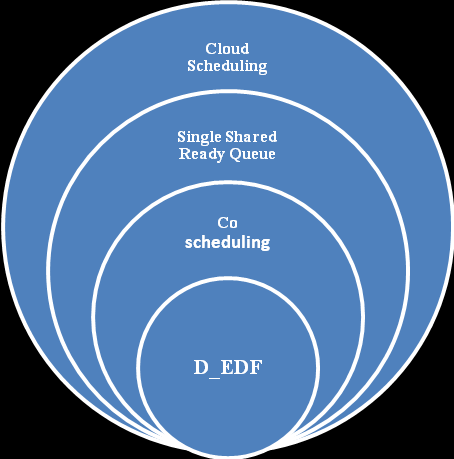 III. Cloud Deployment Model There are mainly four types of cloud modeling used in communication. These all are different from each other. Each has their own advantages and disadvantages.
