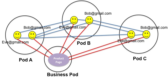 Each user can create multiple accounts by using the same email address on different pods Each user can create multiple pods; each pod is a small social network in itself Existing defenses against