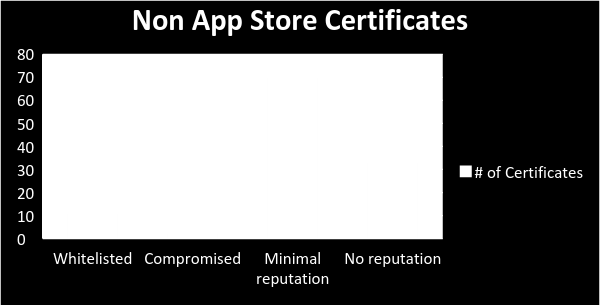 More than 70 percent of the enterprise apps originated in