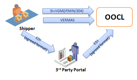 To simplify the procedure, OOCL supports VGM submissions via EDI.