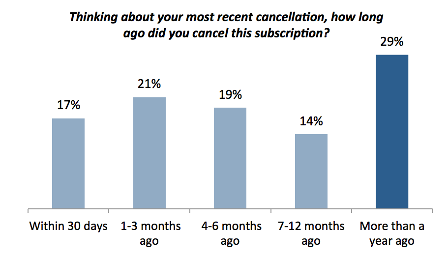 Subscription Cancellations Overview At some point, users decide to cancel their service subscription. This survey also explored why users cancel, and what could be done to encourage renewal.